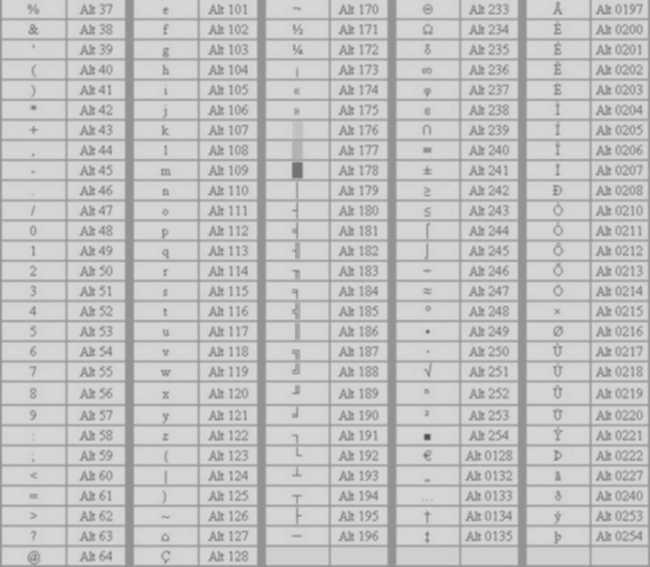 таблица символов 2